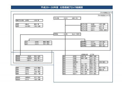 北陸信越ブロック組織図(2017~2018)